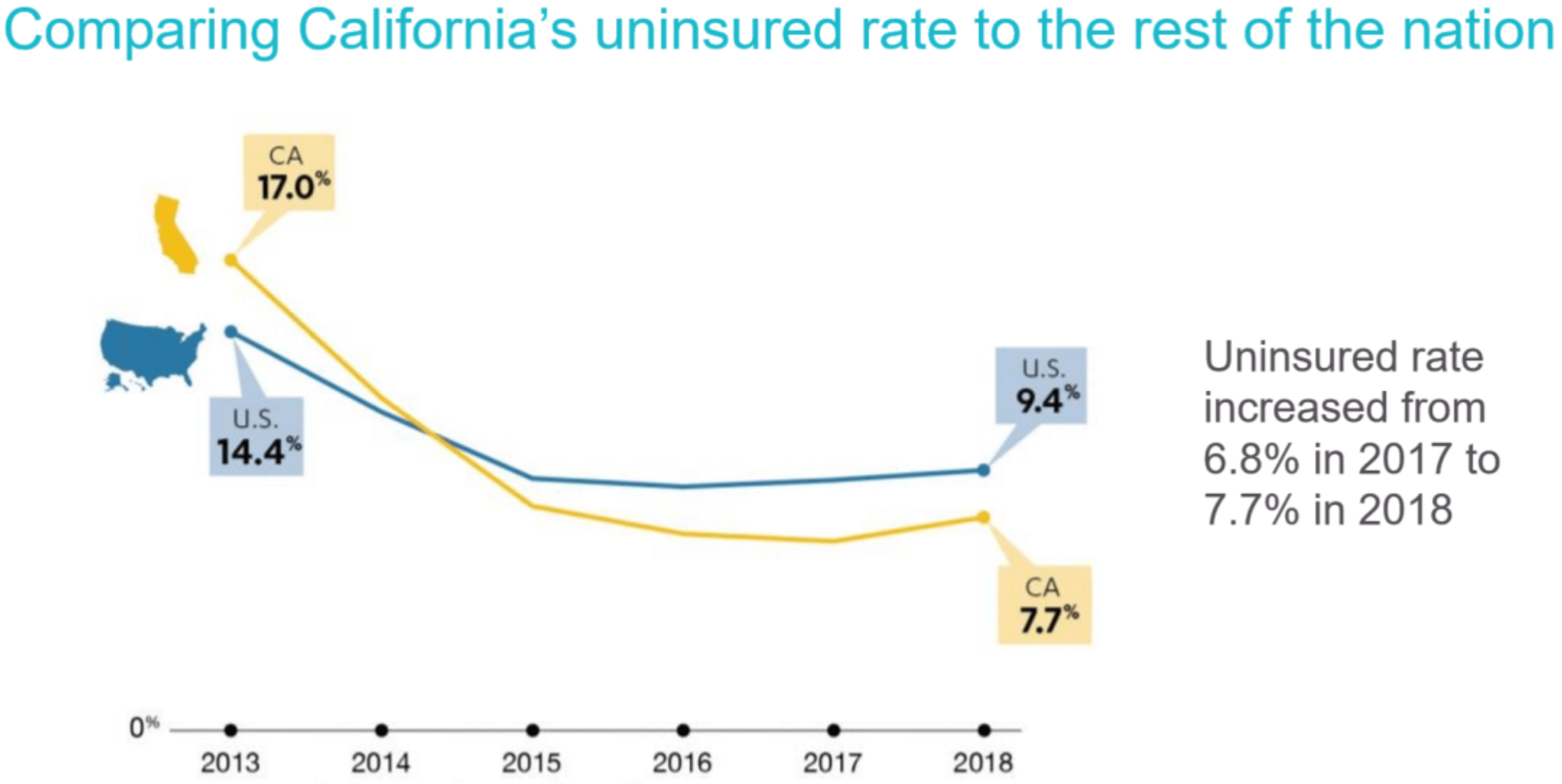 covered california uninsured vs nation