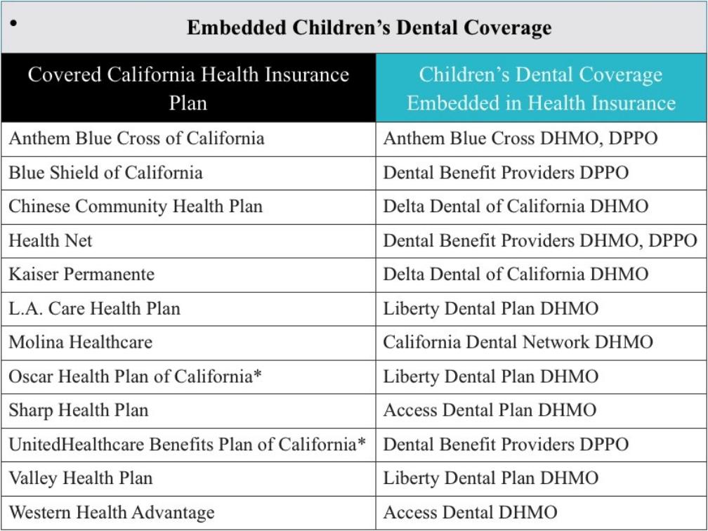 Covered California Children's Dental Insurance | Embedded