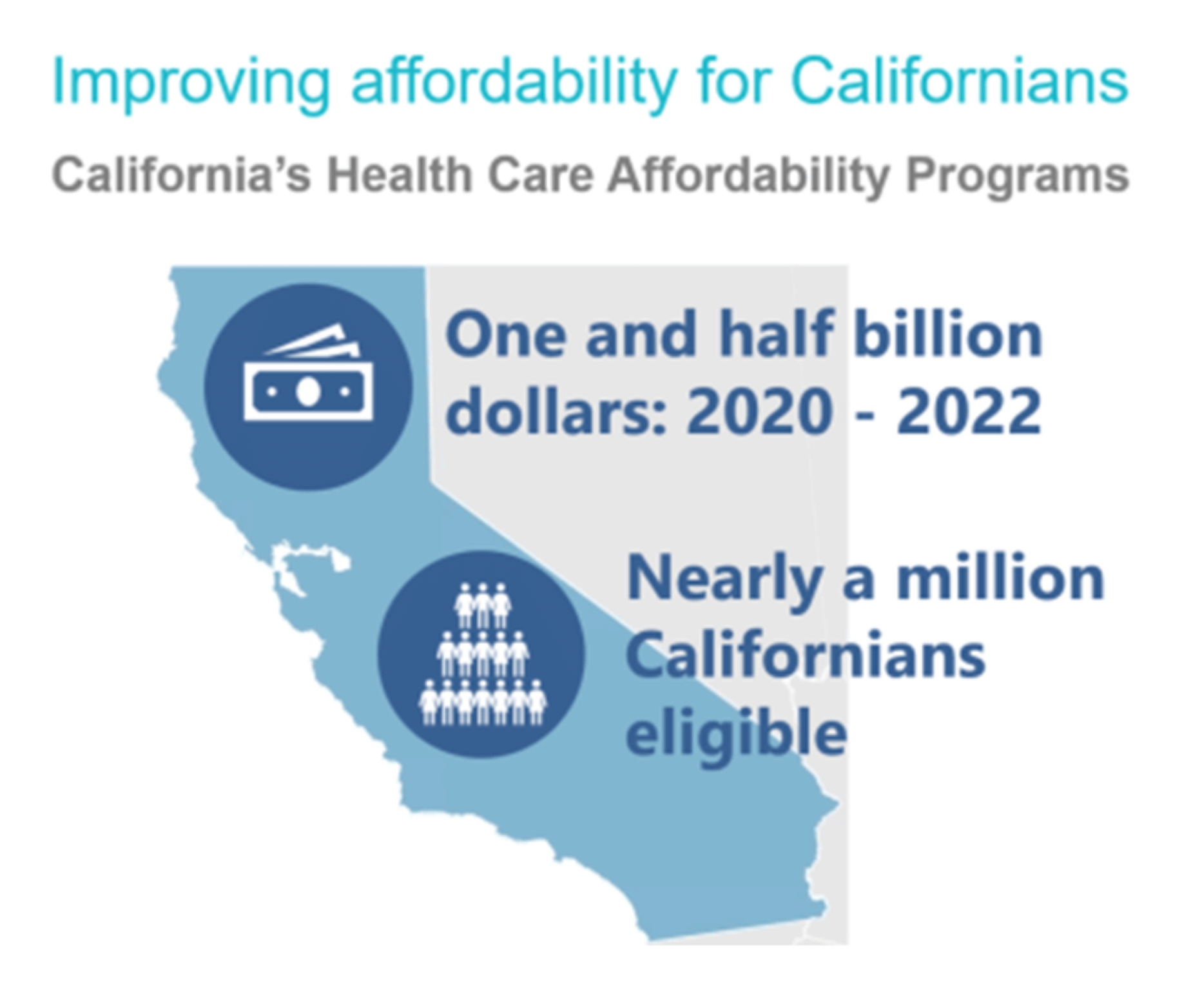 covered california improving affordability