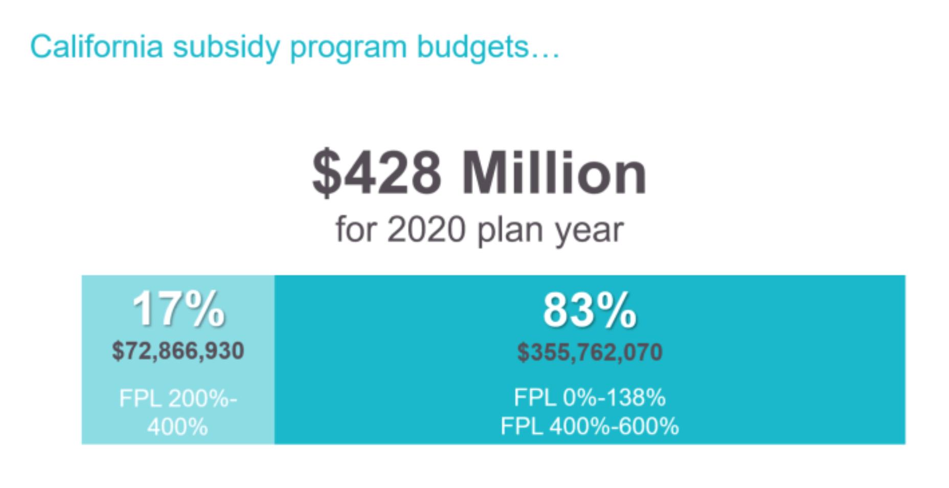 covered california subsidy program budget