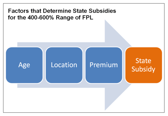 factors that determine state subsidies