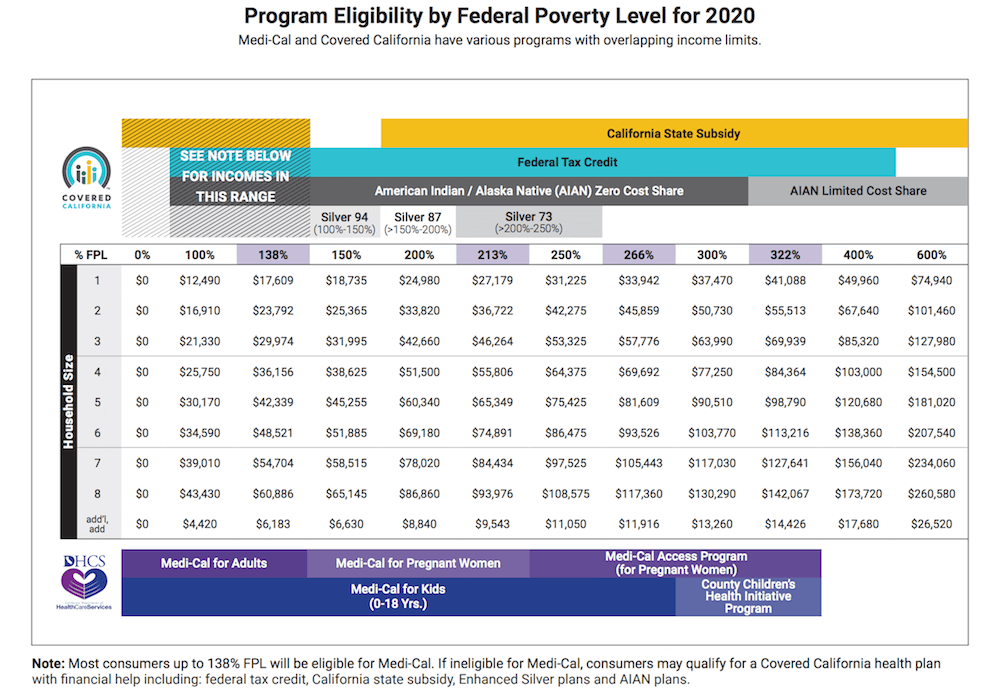 2020 FPL Chart for State & Federal Subsidies