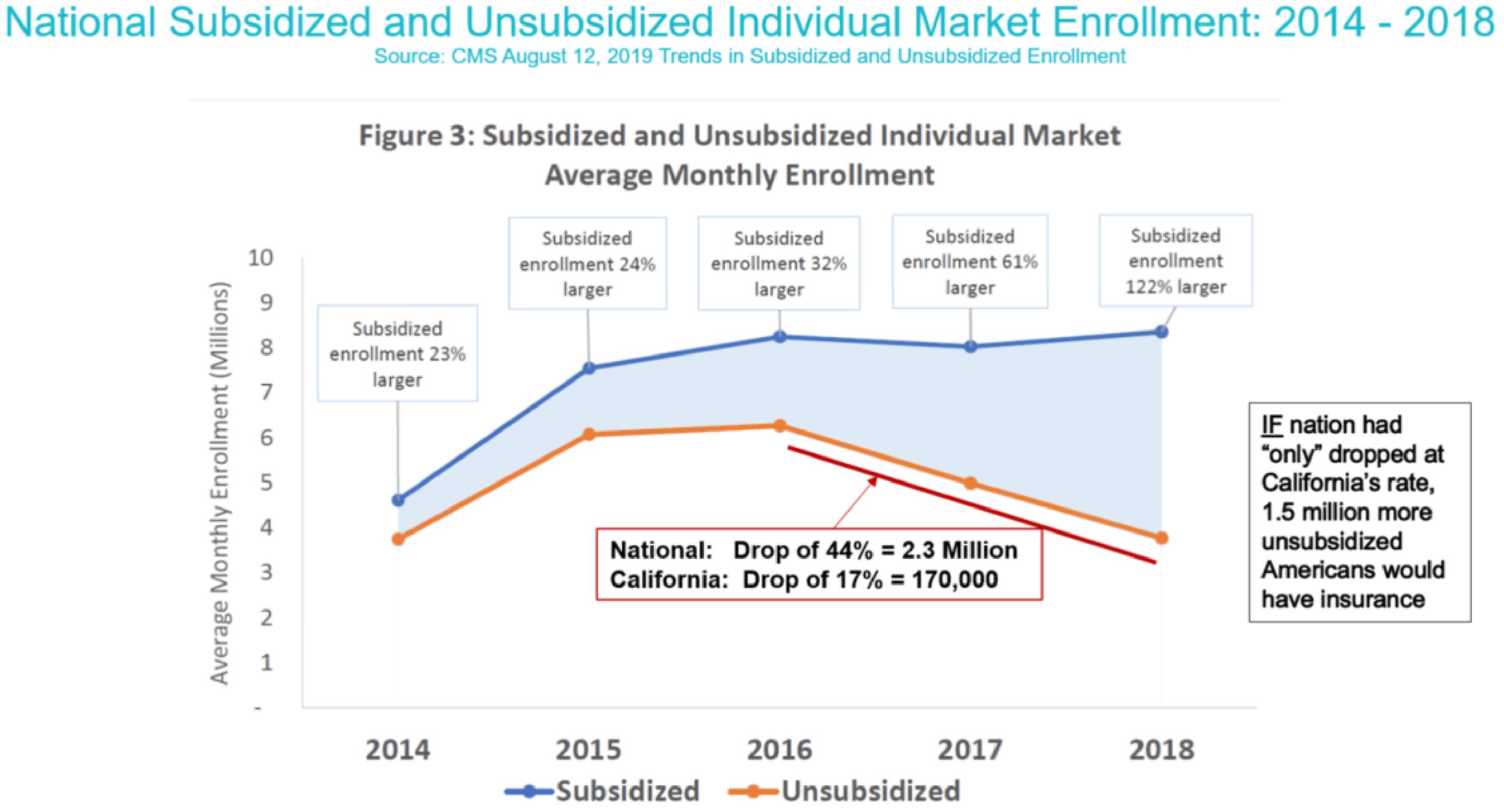 national subsidized vs unsubsidized