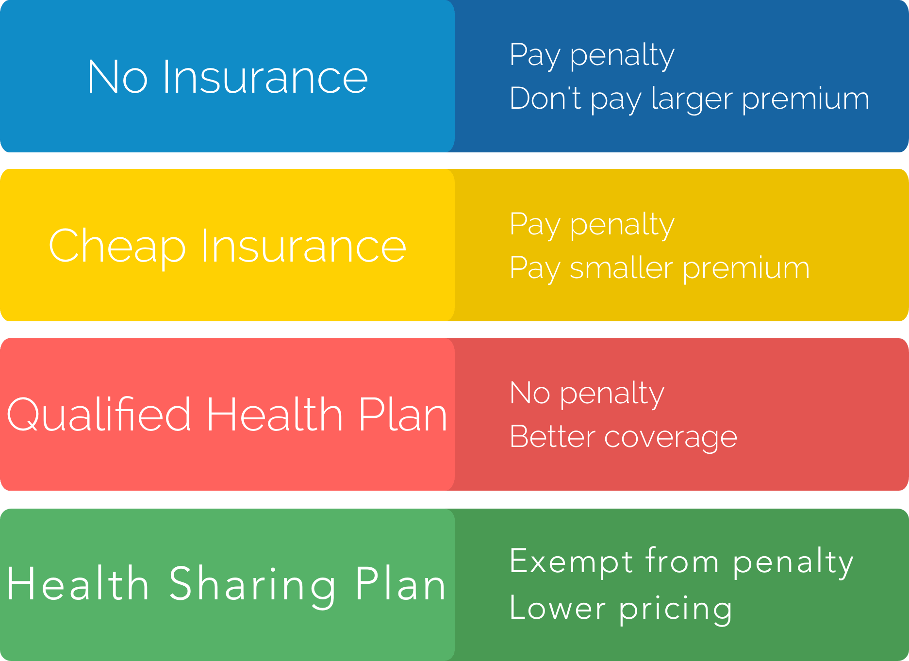 The Health Insurance Penalty Ends In 2019