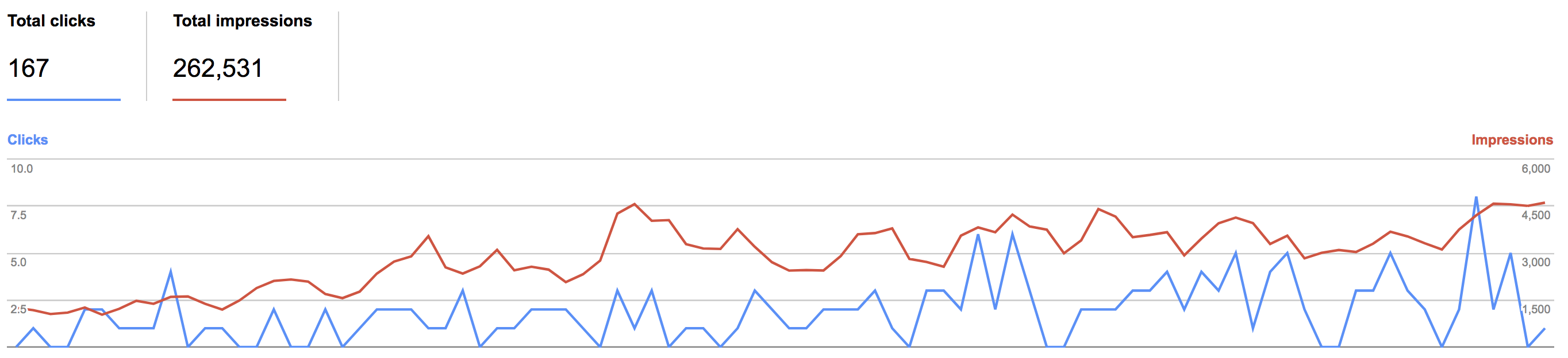 This graph shows how our image traffic from google has improved over the last few months.