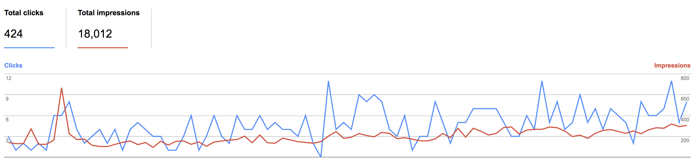 This graph shows how our web traffic from google has improved over the last three months.