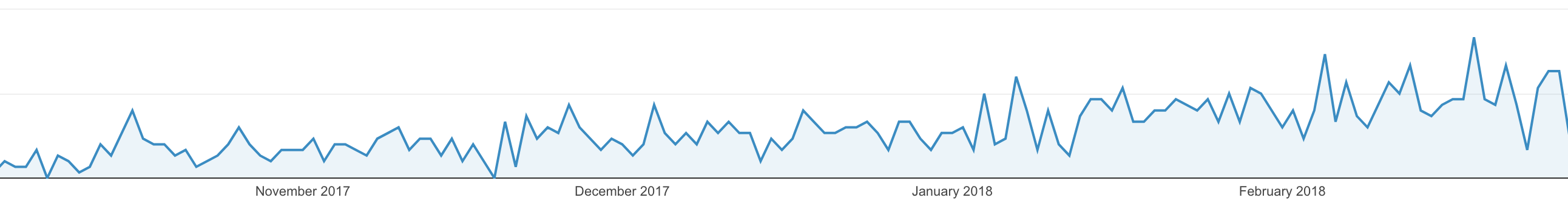 A graph of our traffic from google over the last few months.