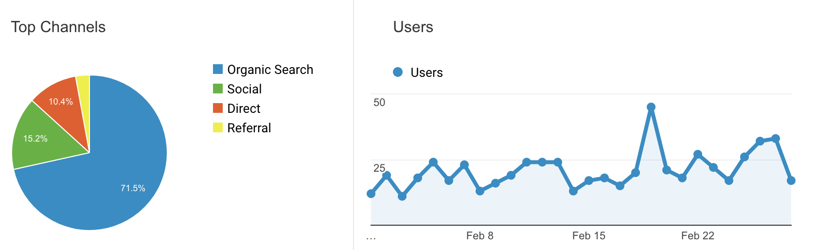 Graphs of users and their sources in February