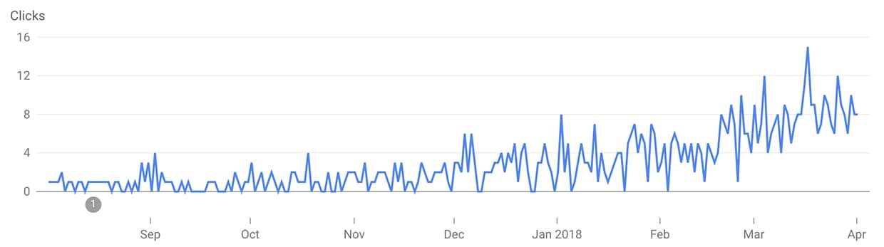 A graph of our Google Image search traffic. Operation Digital Nomad.