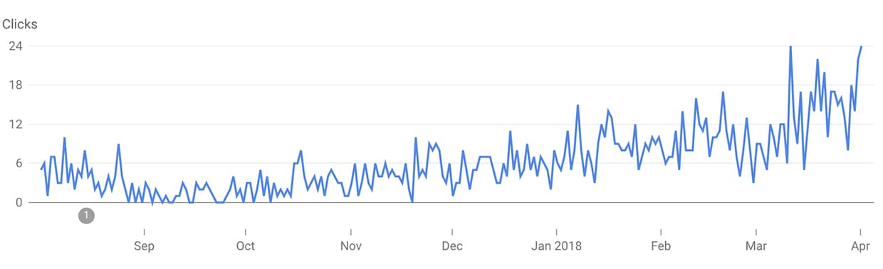 A graph of our google search traffic. Operation Digital Nomad.