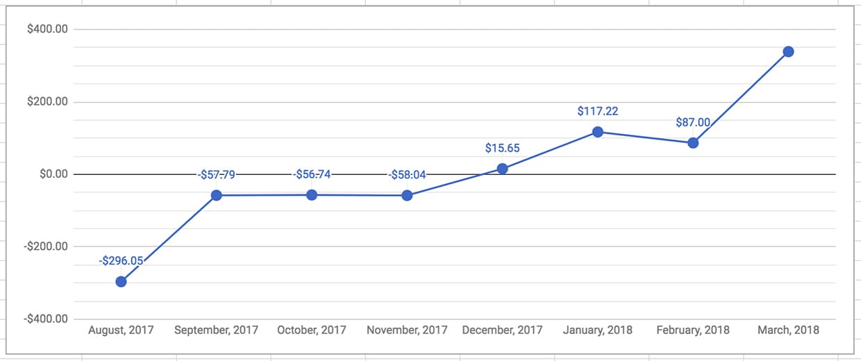 Graph of the profitability of operation Digital Nomad