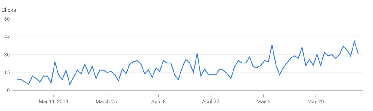 A graph of our Google Search Traffic from the last three months.