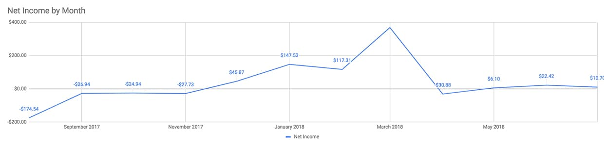 A graph of our net income since the start of Operation Digital Nomad.