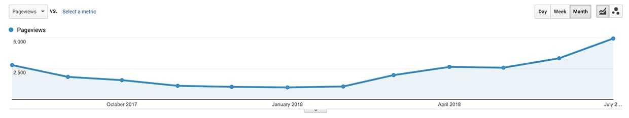 The number of page views we have had each month since the start of Operation Digital Nomad.