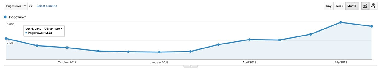 Pageviews on our blog over the last year.