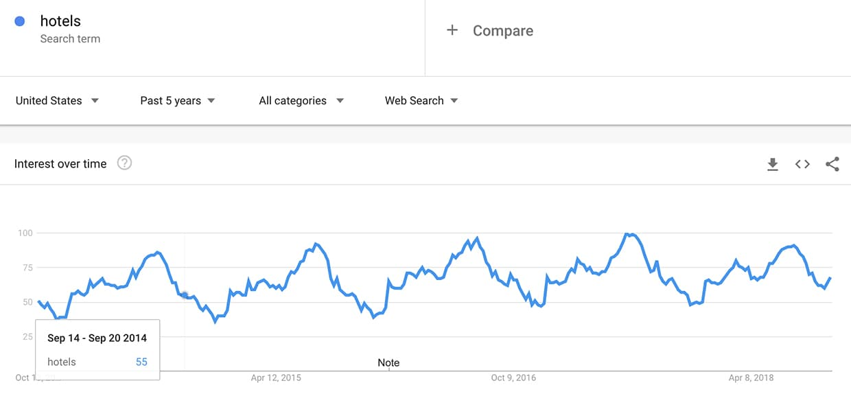 Searches for the word flight over the last five years.