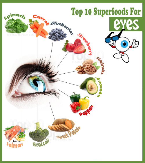 10 Foods Good For Eyes