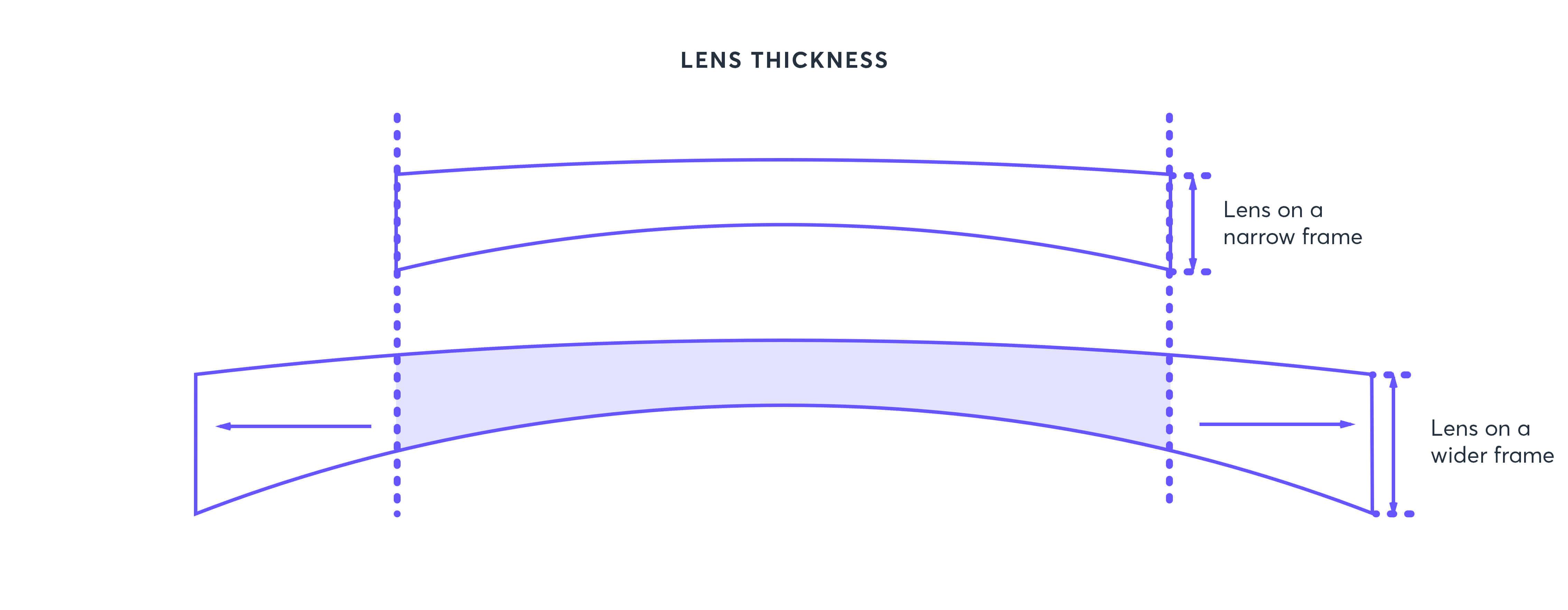 5b80719b335cff35b7ec2e4e_lens-thickness