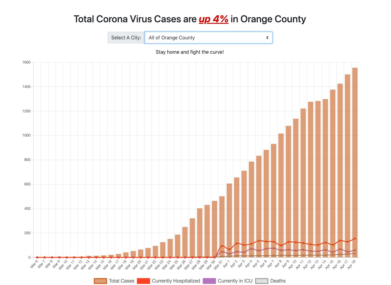 How Covid-19 is spreading in Orange County