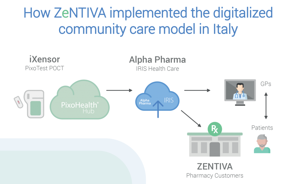 Zentiva utilizes PixoTest at community pharmacies in Italy