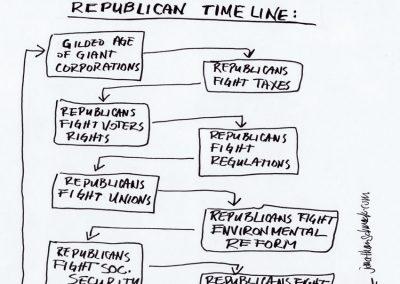 GOP Timeline