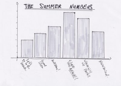 Summer Numbers