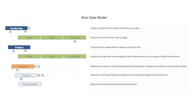 Aha data model for product managers