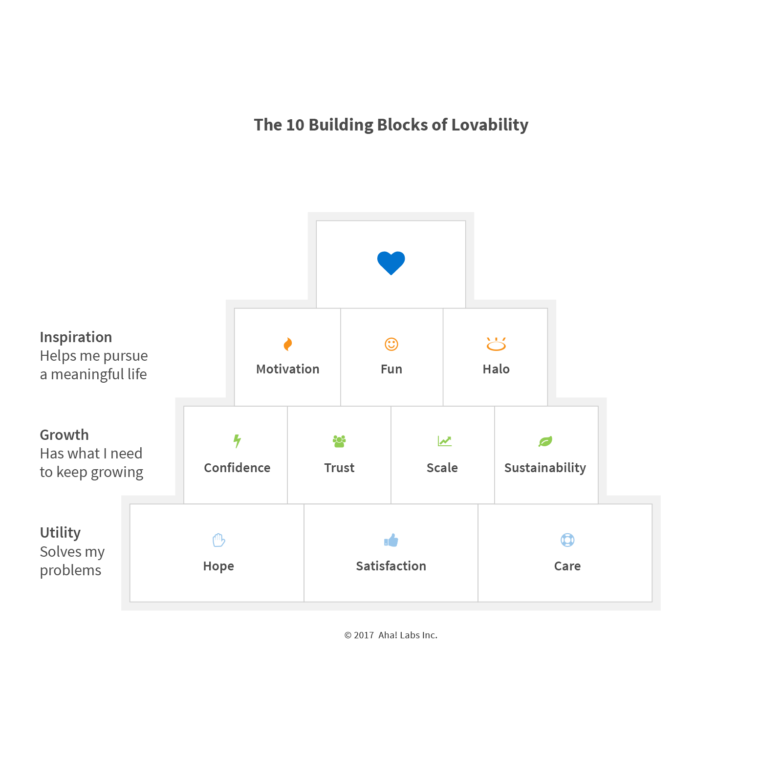 building blocks of lovability book by Brian de Haaff