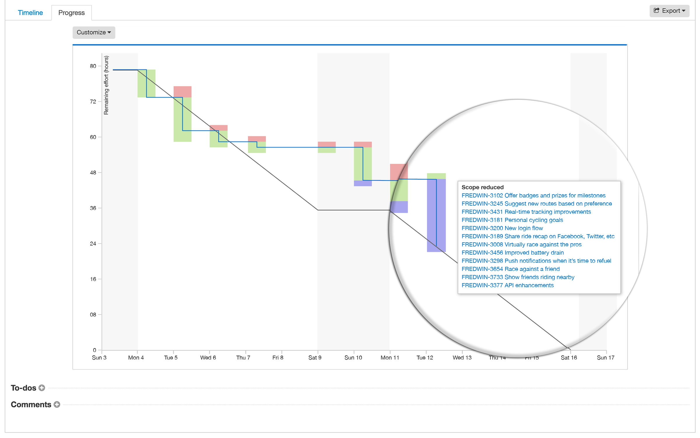 Just Launched Release Burndown Chart for Agile Teams – Burndown Chart