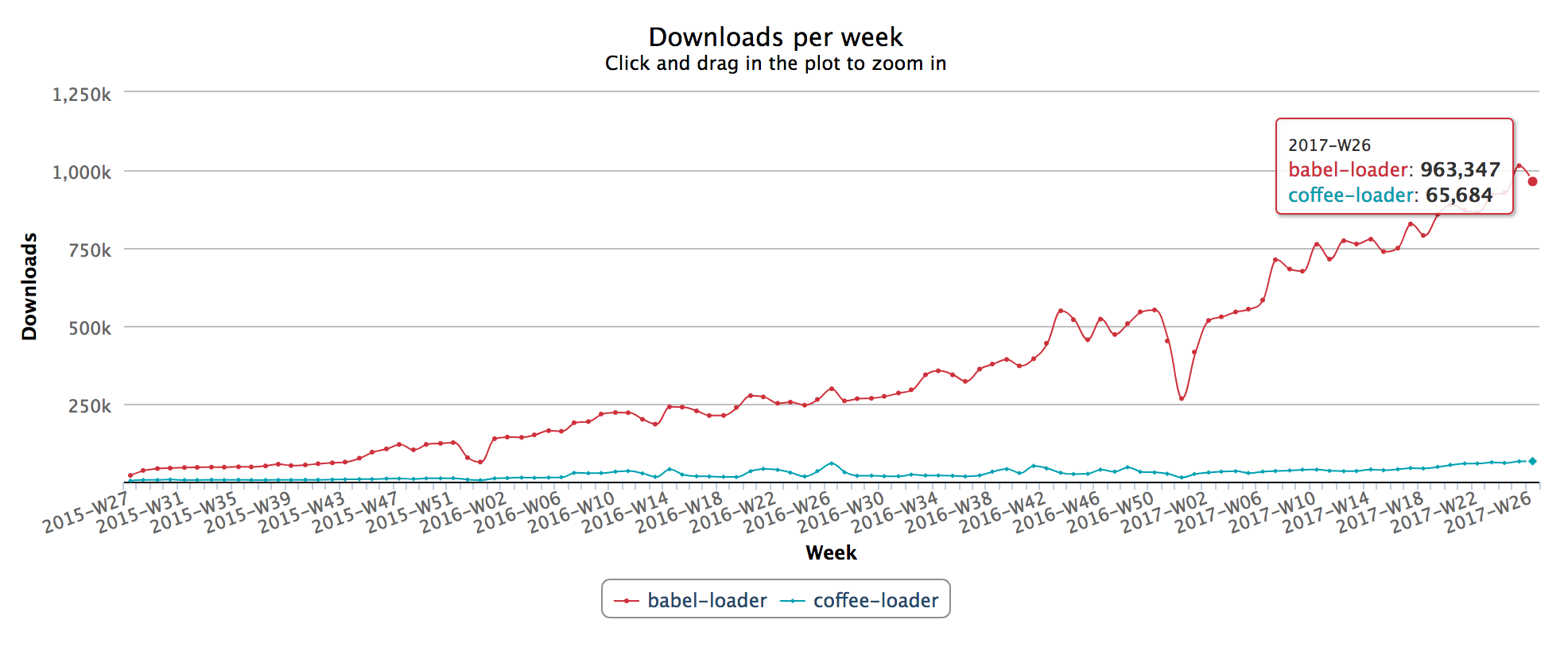 downloads per week babel-loader vs coffee-loader