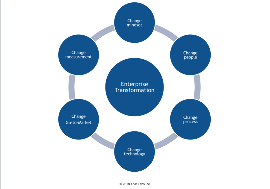 enterprise transformation requirements