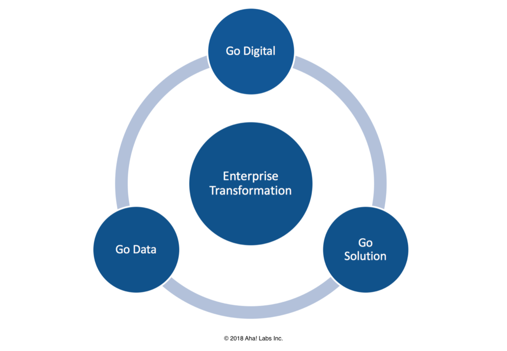 enterprise transformation types