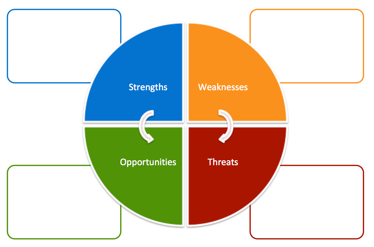 6 SWOT Analysis Templates for Product Managers   Aha! Blog