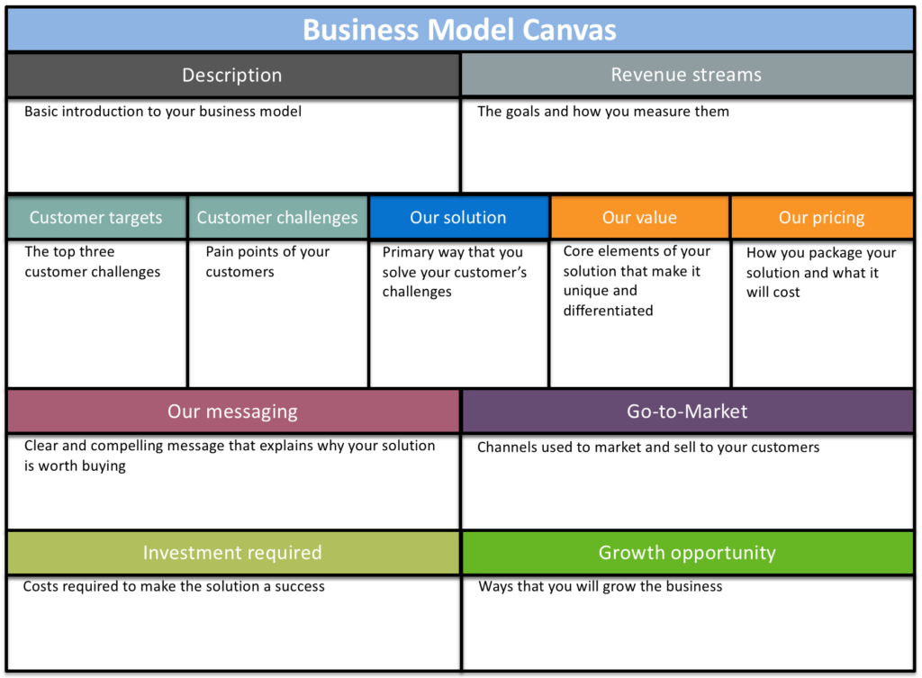 6 Free Business Plan Templates For Product Managers