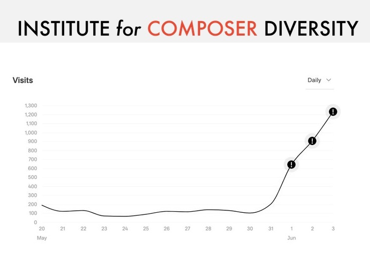 Intitute for composer diversity with hits