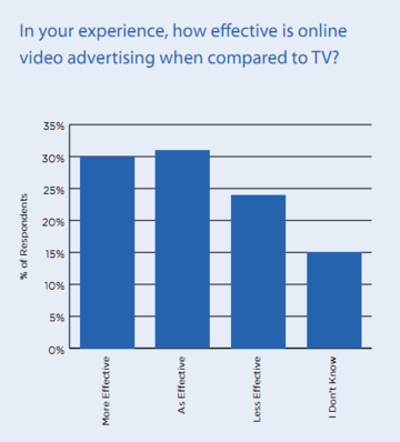 30% of Ad Execs Say Online Video Ads are More Effective than TV Ads <span>© Brightroll </span>