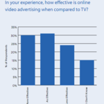 30% of Ad Execs Say Online Video Ads are More Effective than TV Ads