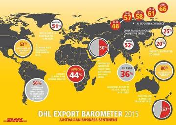 Results from the 2015 DHL Export Barometer <span>© DHL Express </span>