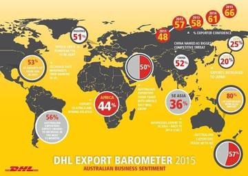 Exporter insights from the 2015 DHL Export Barometer <span>© DHL  </span>