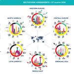 Sector Risk Assessements, 2nd quarter 2016
