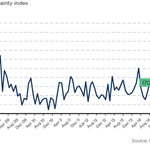 Brazil - EPI political uncertainty index