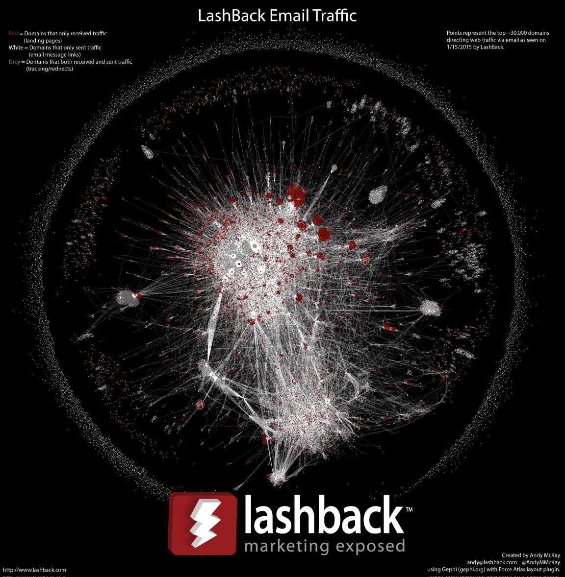 LashBack Email Web Traffic - 1/15/15
