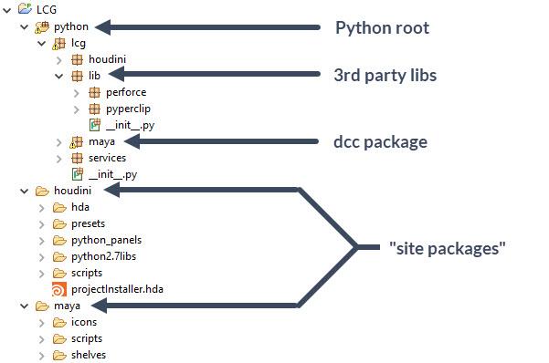 Python framework structure