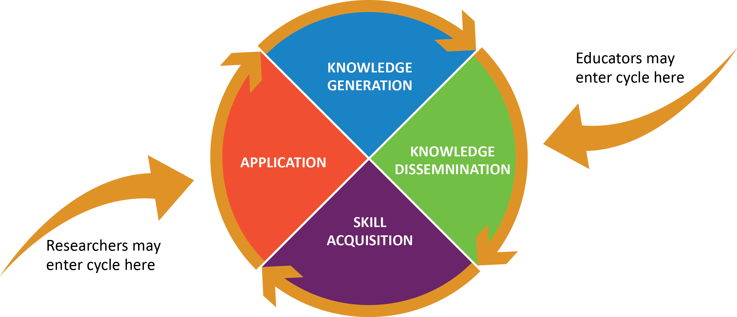 What-is-unique-about-the-researcher's-role_EvidenceImplementationCycle.png#asset:490
