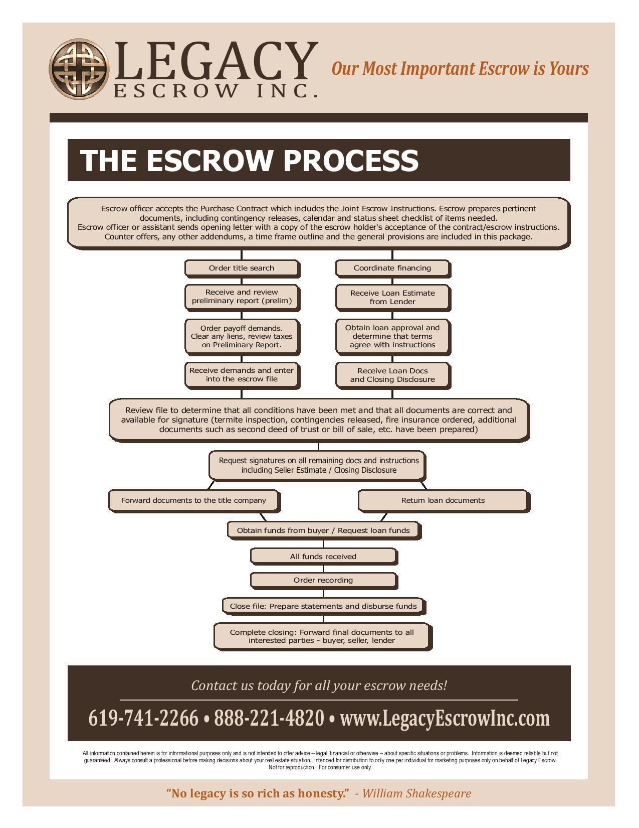 Escrow Flowchart