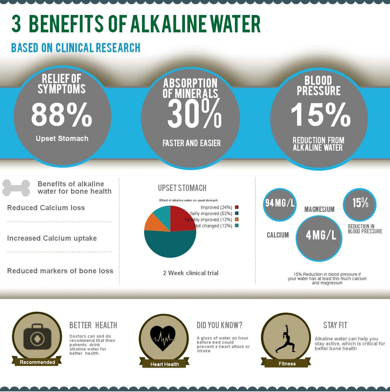3 benefits of alkaline water infographic
