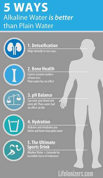 5-ways-alkaline-water-is-better-than-plain-water image