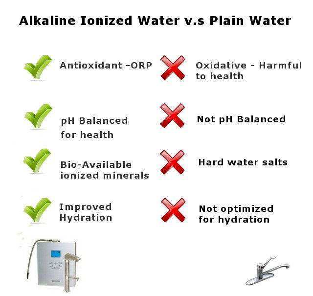 ionized water vs tap water infographic