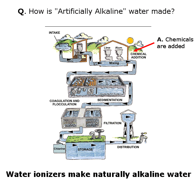 how artifiicial alkalinity is added to water infographic
