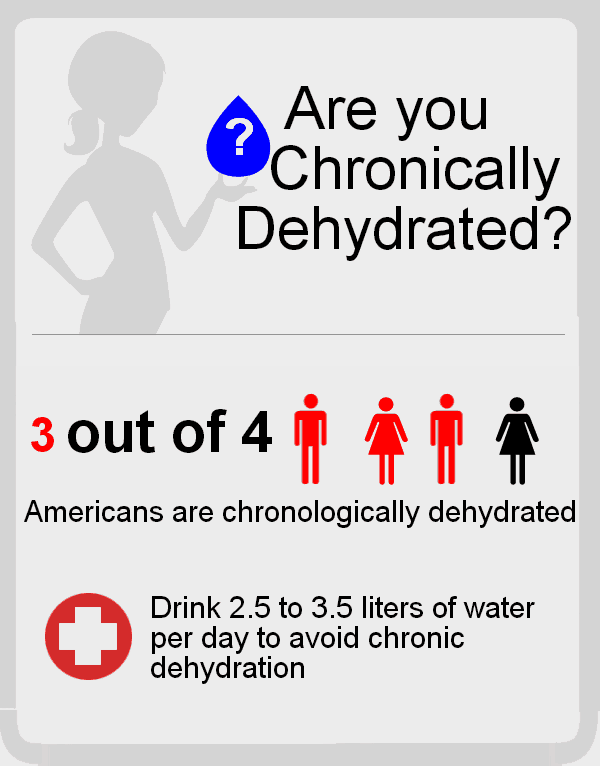 chronic dehydration in America infographic